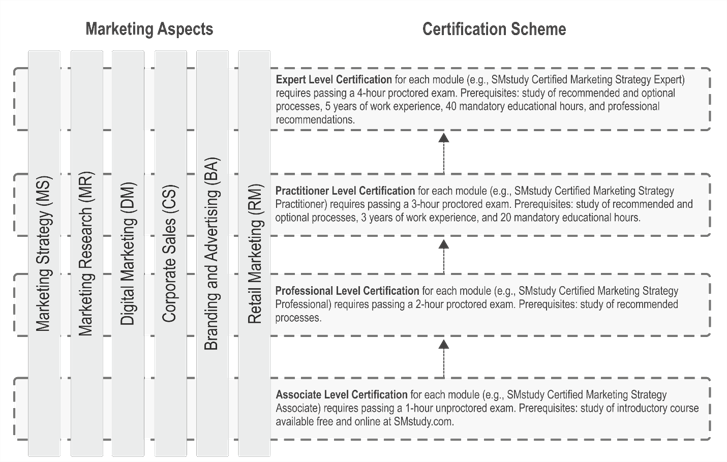 certification-hierarchy